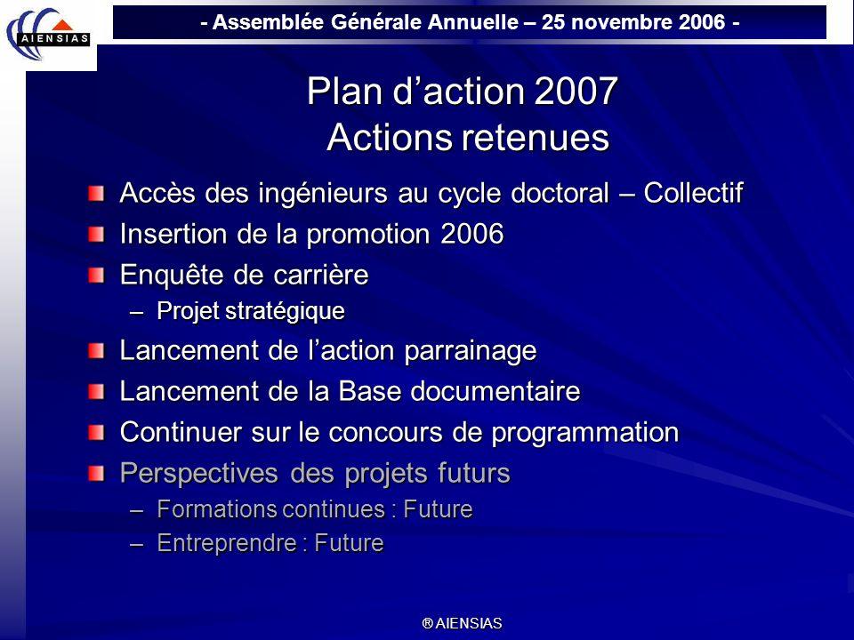 - Assemblée Générale Annuelle – 25 novembre 2006 - ® AIENSIAS Plan daction 2007 Actions retenues Accès des ingénieurs au cycle doctoral – Collectif In