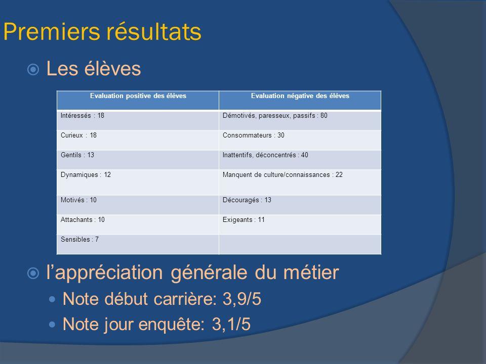Premiers résultats Les élèves lappréciation générale du métier Note début carrière: 3,9/5 Note jour enquête: 3,1/5 Evaluation positive des élèvesEvalu
