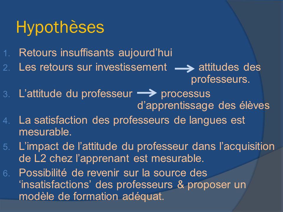 Hypothèses 1. Retours insuffisants aujourdhui 2. Les retours sur investissement attitudes des professeurs. 3. Lattitude du professeur processus dappre