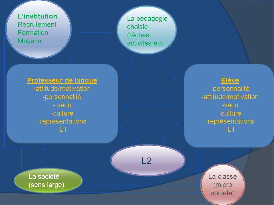 Professeur de langue -attitude/motivation -personnalité - vécu -culture -représentations -L1 Linstitution Recrutement Formation Moyens La société (sens large) Elève -personnalité -attitude/motivation -vécu -culture -représentations -L1 La classe (micro société) La pédagogie choisie (tâches, activités etc…) L2