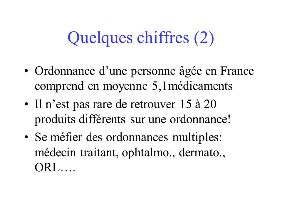 Quelques chiffres (2) Ordonnance dune personne âgée en France comprend en moyenne 5,1médicaments Il nest pas rare de retrouver 15 à 20 produits différ