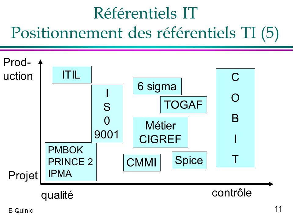 11 B Quinio Référentiels IT Positionnement des référentiels TI (5) ITIL qualité contrôle Projet Prod- uction PMBOK PRINCE 2 IPMA CMMI Spice COBITCOBIT