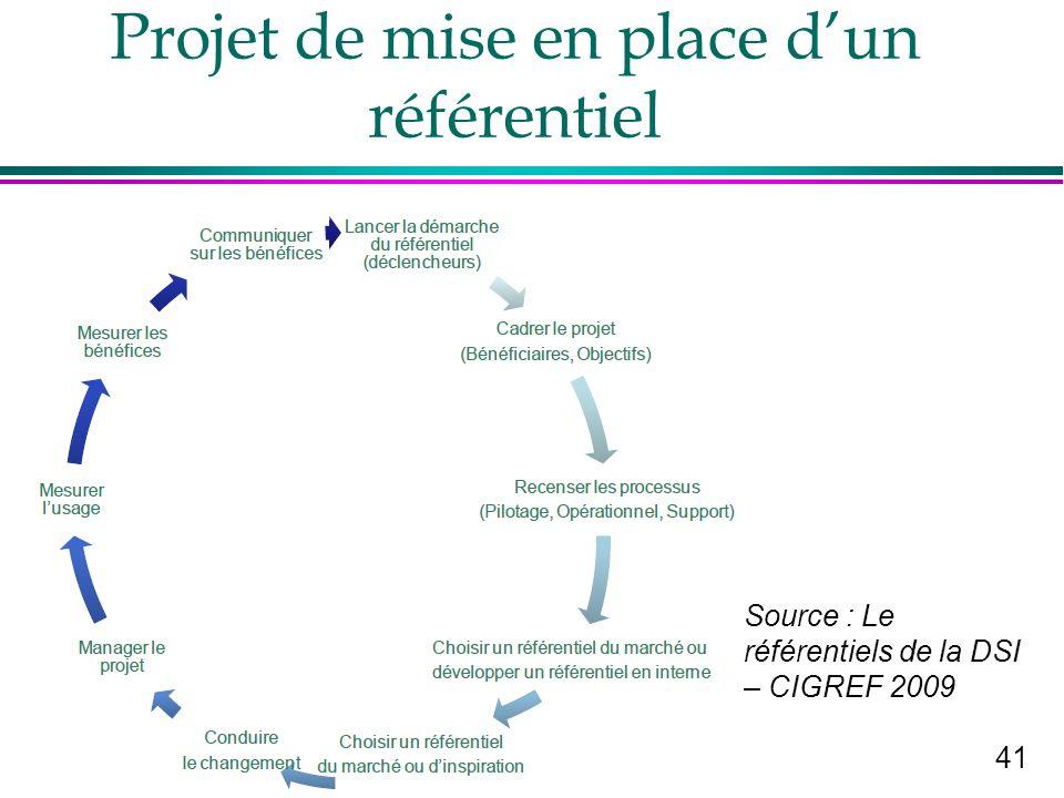 41 B Quinio Projet de mise en place dun référentiel Source : Le référentiels de la DSI – CIGREF 2009