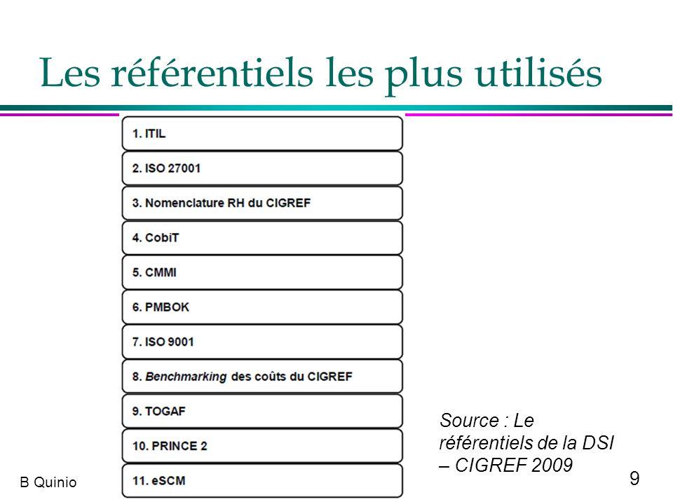 30 B Quinio eSCM l Récent, eSCM se veut LE référentiel de la relation dinfogérance ou deSourcing l Issu de ITsqc de lUniversité de Carnegie Mellon l Référentiel de bonnes pratiques axé sur la gouvernance dune relation Client / Fournisseur : »eSCM-SP (service provider) : pour le prestataire »eSCM-CL (client) : pour le côté client