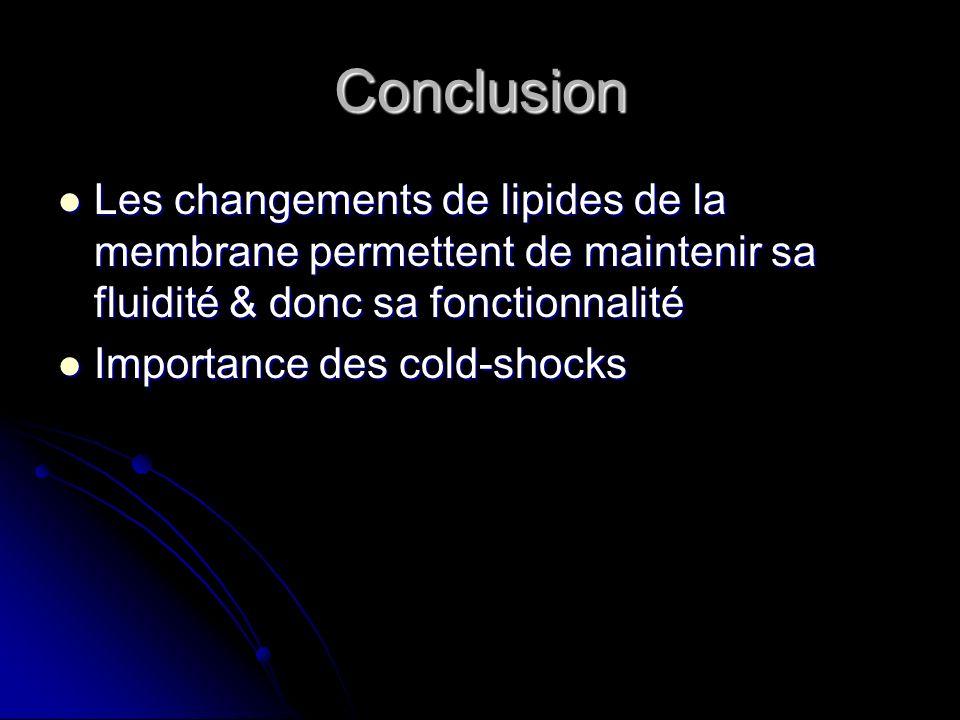Conclusion Les changements de lipides de la membrane permettent de maintenir sa fluidité & donc sa fonctionnalité Les changements de lipides de la mem