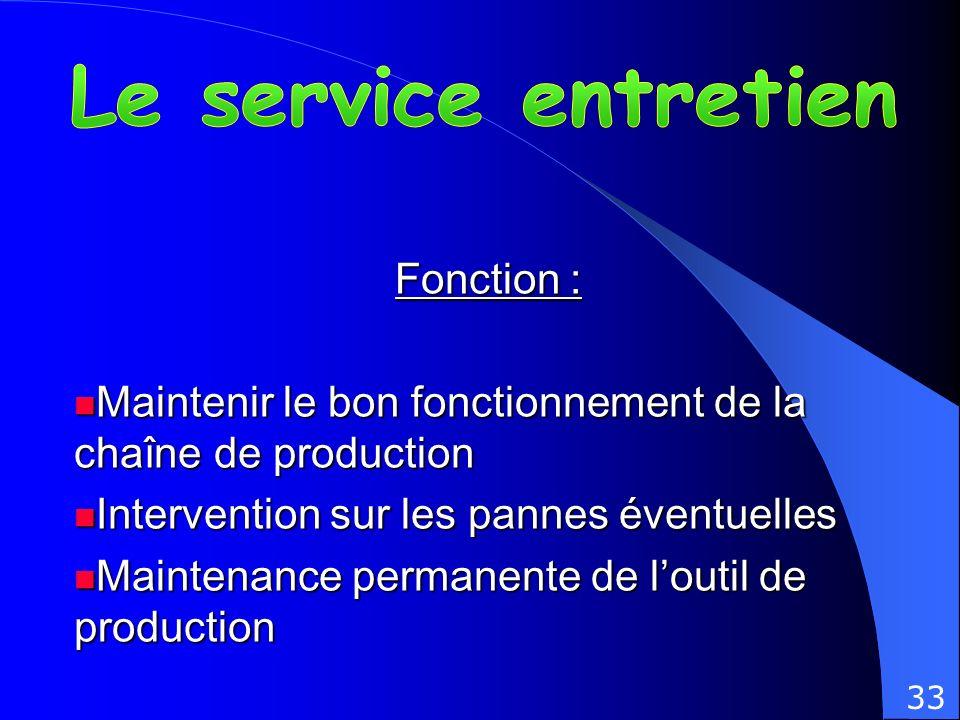 Fonction : Maintenir le bon fonctionnement de la chaîne de production Maintenir le bon fonctionnement de la chaîne de production Intervention sur les