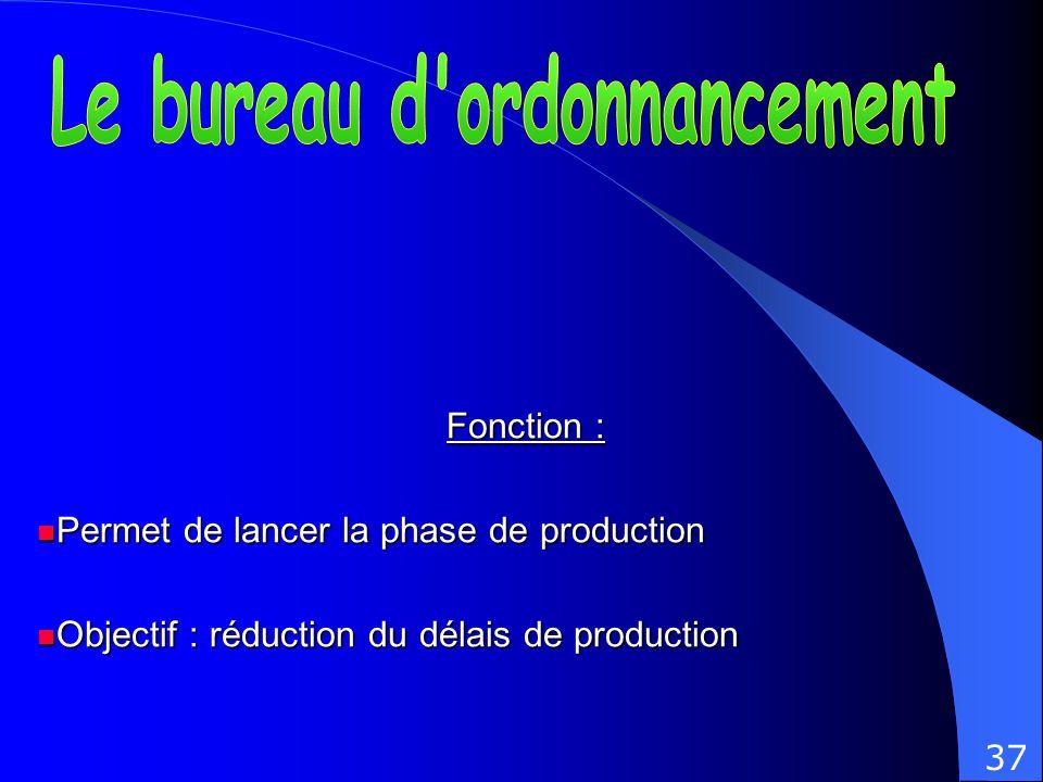 Fonction : Permet de lancer la phase de production Permet de lancer la phase de production Objectif : réduction du délais de production Objectif : réd