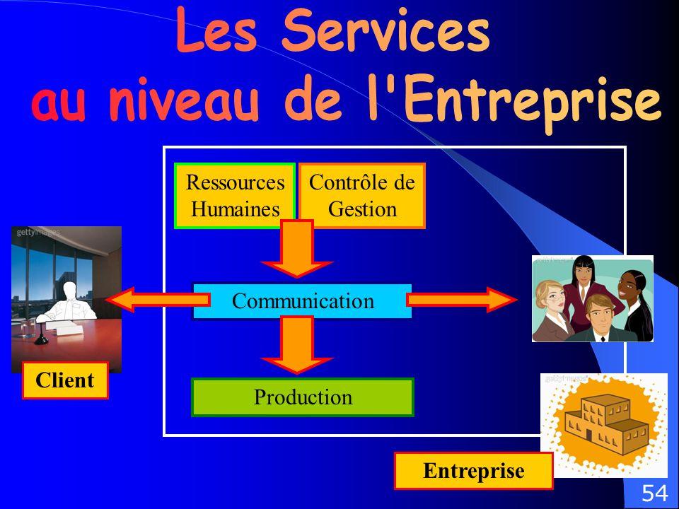 Client Entreprise Ressources Humaines Contrôle de Gestion Communication Production 54
