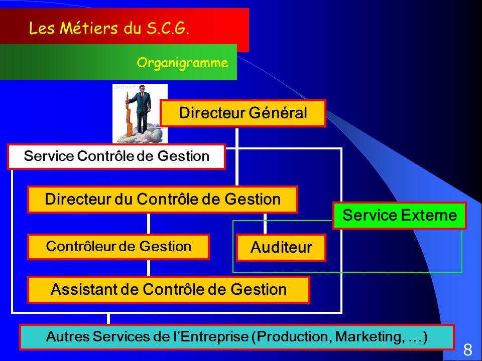 Les Métiers du S.C.G. Organigramme Directeur du Contrôle de Gestion Directeur Général Contrôleur de Gestion Auditeur Service Contrôle de Gestion Servi