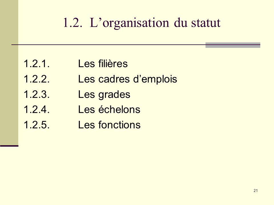 21 1.2.Lorganisation du statut 1.2.1.Les filières 1.2.2.Les cadres demplois 1.2.3.Les grades 1.2.4.Les échelons 1.2.5.