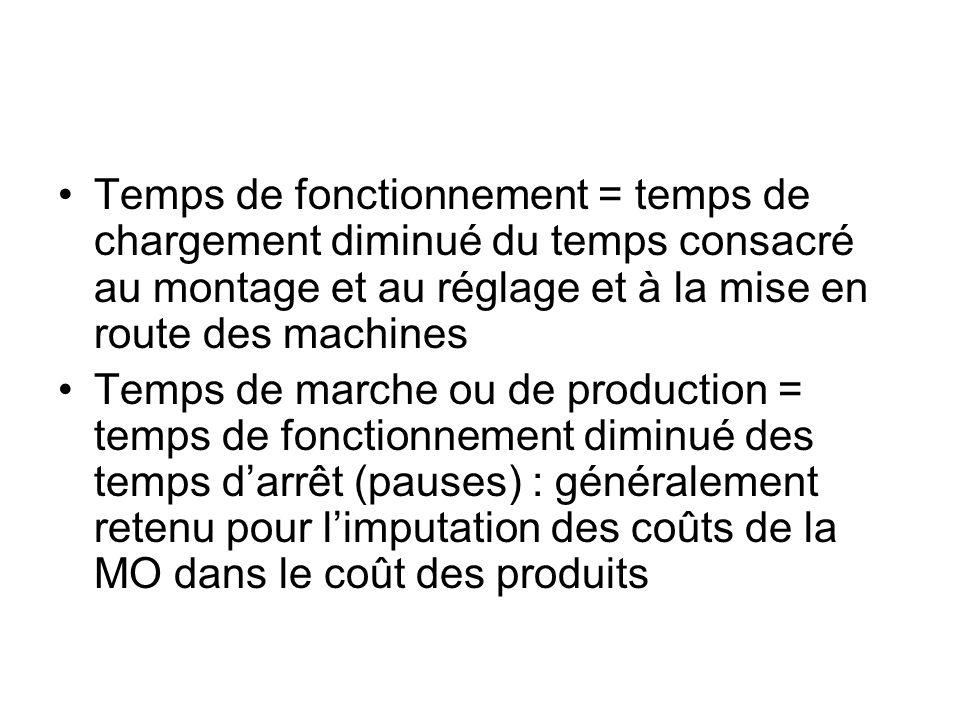 Temps de fonctionnement = temps de chargement diminué du temps consacré au montage et au réglage et à la mise en route des machines Temps de marche ou