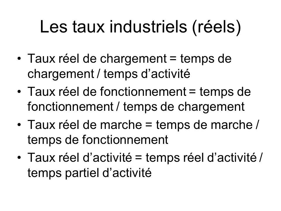 Les taux industriels (réels) Taux réel de chargement = temps de chargement / temps dactivité Taux réel de fonctionnement = temps de fonctionnement / t