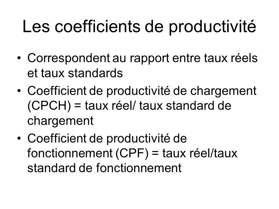 Les coefficients de productivité Correspondent au rapport entre taux réels et taux standards Coefficient de productivité de chargement (CPCH) = taux r