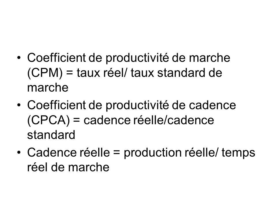 Coefficient de productivité de marche (CPM) = taux réel/ taux standard de marche Coefficient de productivité de cadence (CPCA) = cadence réelle/cadenc