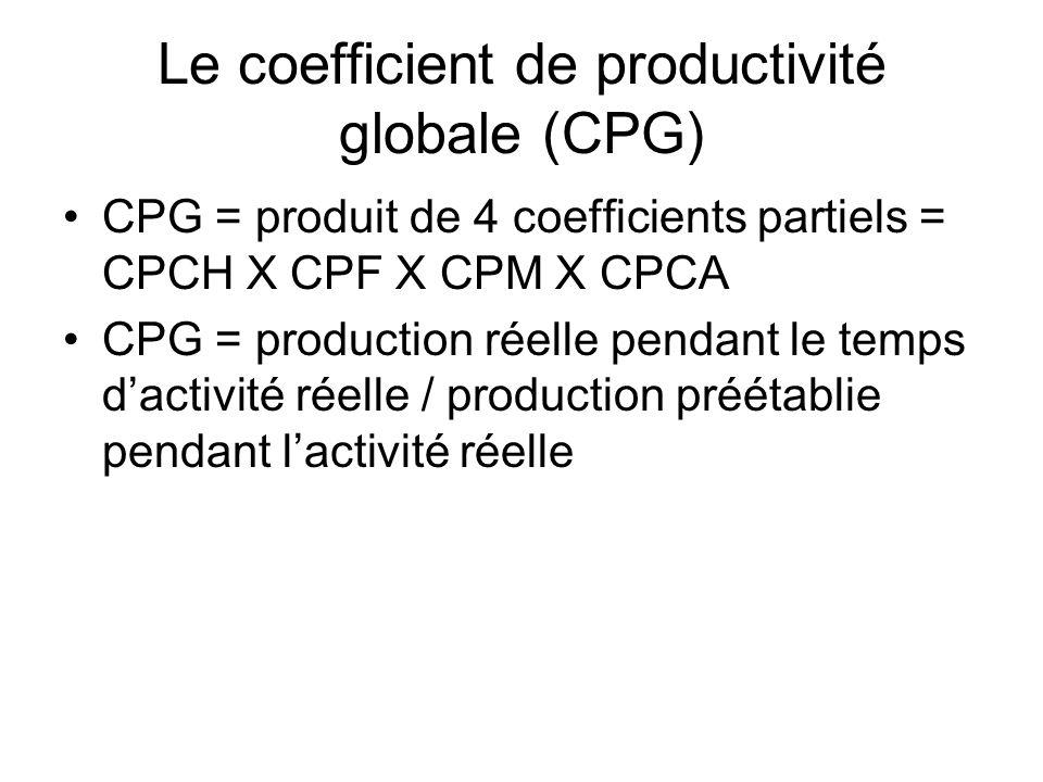 Le coefficient de productivité globale (CPG) CPG = produit de 4 coefficients partiels = CPCH X CPF X CPM X CPCA CPG = production réelle pendant le tem