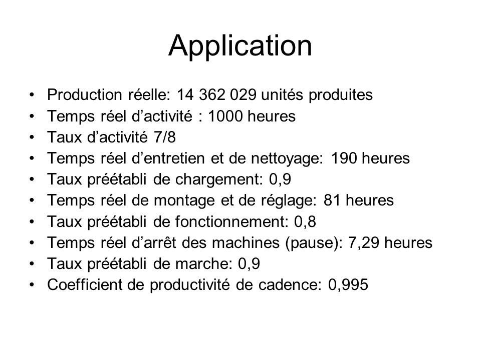 Application Production réelle: 14 362 029 unités produites Temps réel dactivité : 1000 heures Taux dactivité 7/8 Temps réel dentretien et de nettoyage
