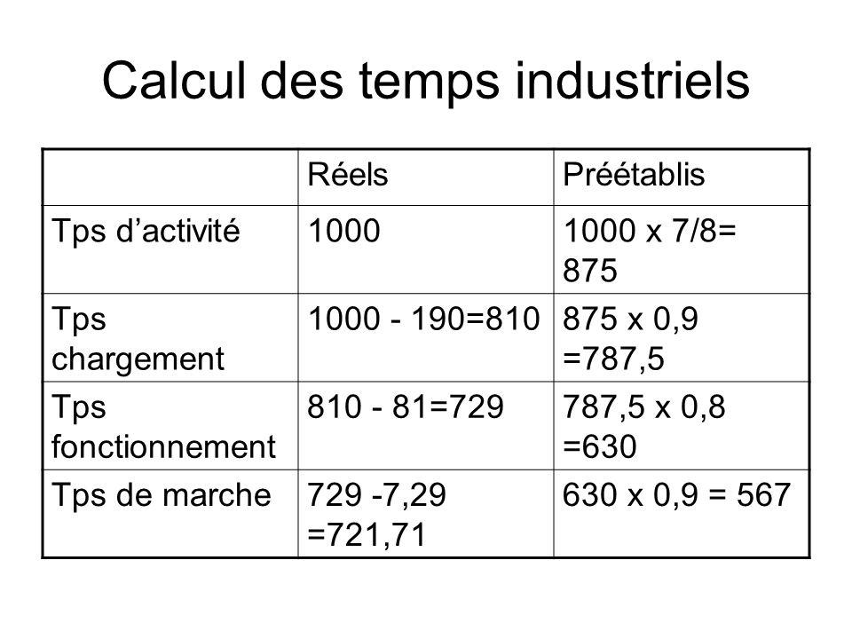 Calcul des temps industriels RéelsPréétablis Tps dactivité10001000 x 7/8= 875 Tps chargement 1000 - 190=810875 x 0,9 =787,5 Tps fonctionnement 810 - 8