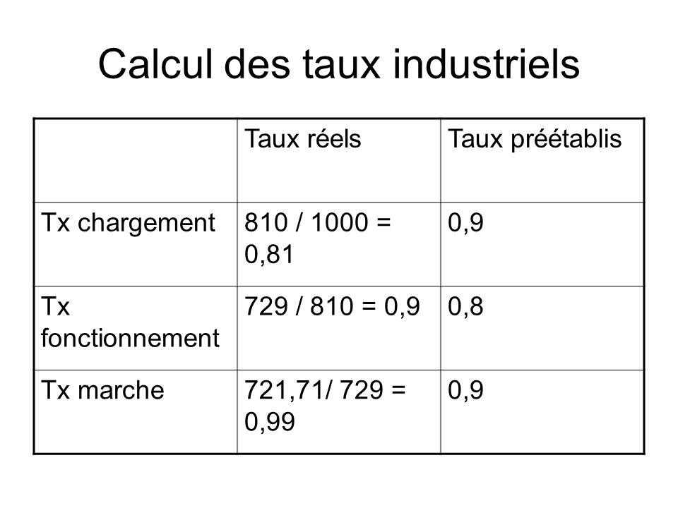 Calcul des taux industriels Taux réelsTaux préétablis Tx chargement810 / 1000 = 0,81 0,9 Tx fonctionnement 729 / 810 = 0,90,8 Tx marche721,71/ 729 = 0