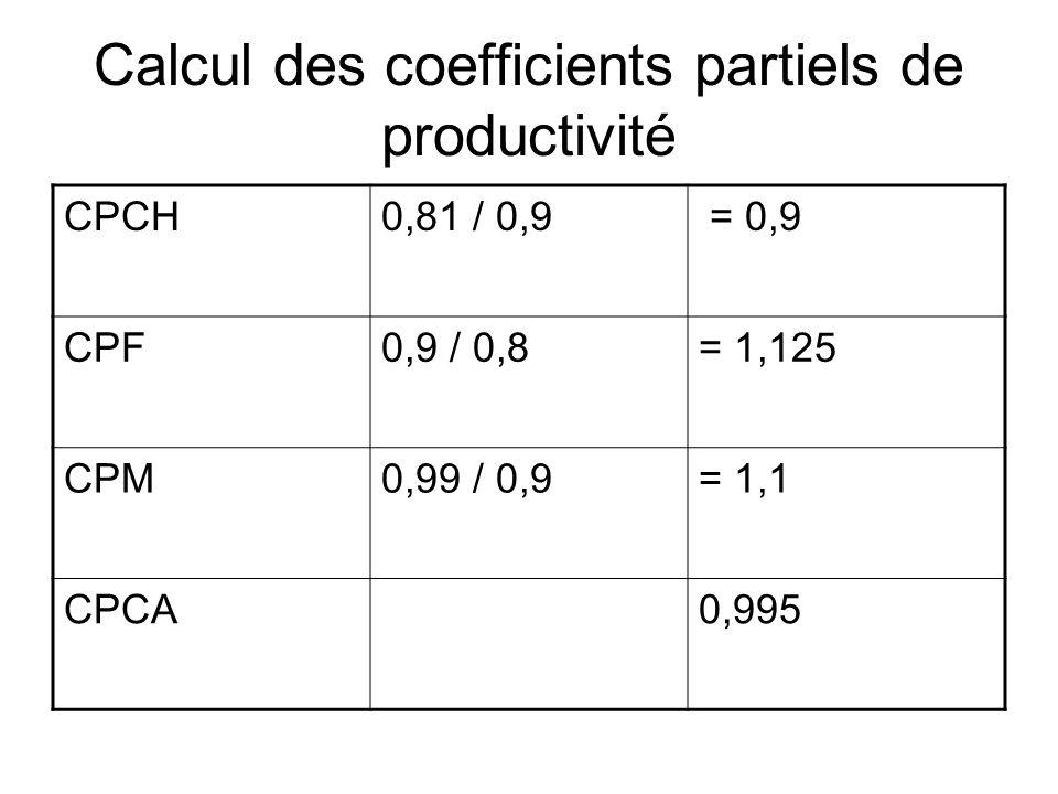 Calcul des coefficients partiels de productivité CPCH0,81 / 0,9 = 0,9 CPF0,9 / 0,8= 1,125 CPM0,99 / 0,9= 1,1 CPCA0,995