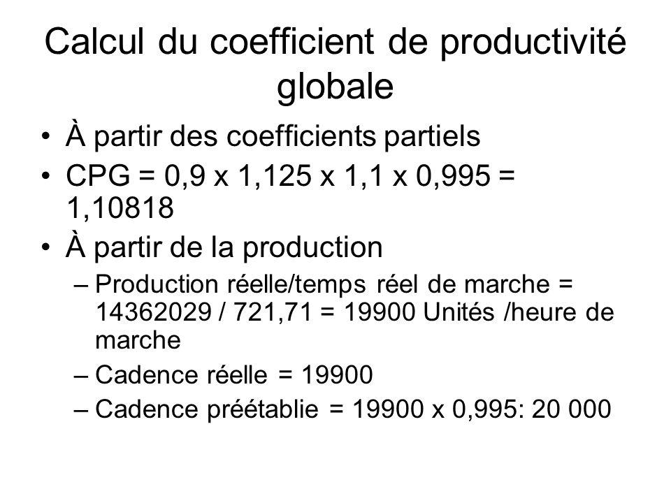 Calcul du coefficient de productivité globale À partir des coefficients partiels CPG = 0,9 x 1,125 x 1,1 x 0,995 = 1,10818 À partir de la production –