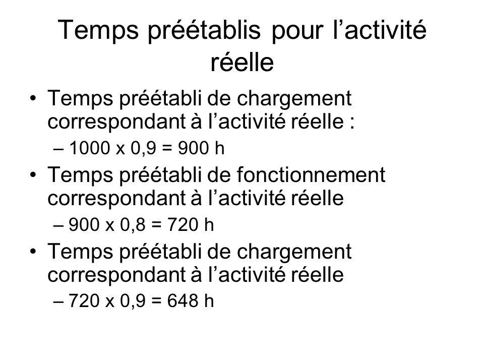 Temps préétablis pour lactivité réelle Temps préétabli de chargement correspondant à lactivité réelle : –1000 x 0,9 = 900 h Temps préétabli de fonctio
