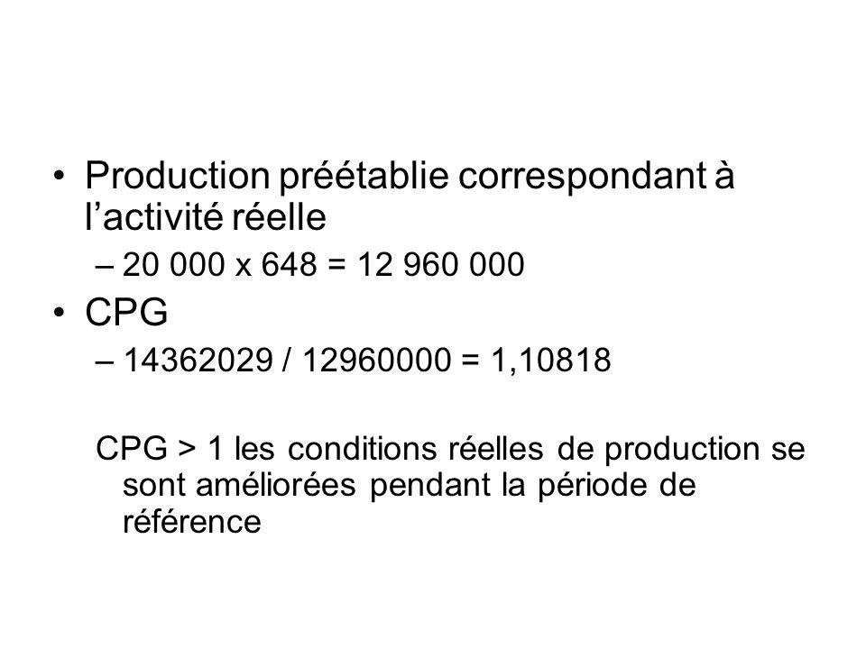 Production préétablie correspondant à lactivité réelle –20 000 x 648 = 12 960 000 CPG –14362029 / 12960000 = 1,10818 CPG > 1 les conditions réelles de