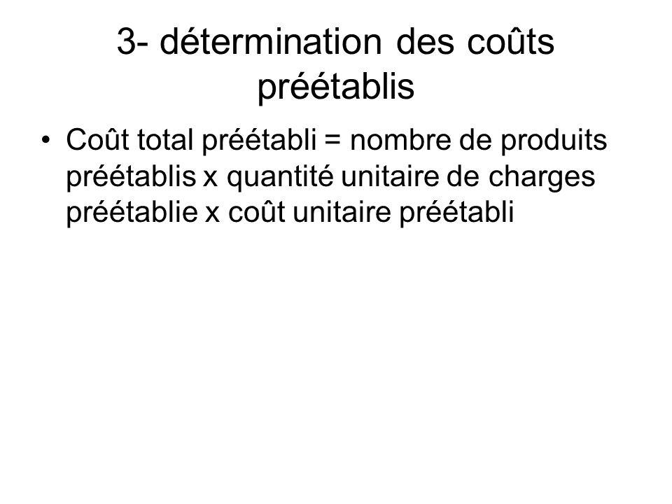 3- détermination des coûts préétablis Coût total préétabli = nombre de produits préétablis x quantité unitaire de charges préétablie x coût unitaire p
