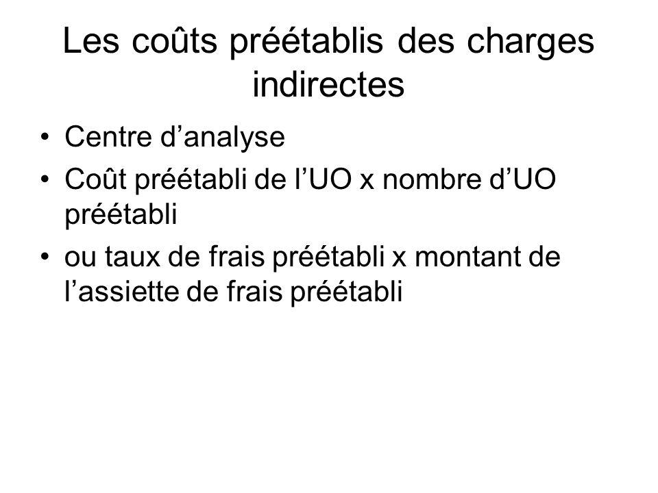Les coûts préétablis des charges indirectes Centre danalyse Coût préétabli de lUO x nombre dUO préétabli ou taux de frais préétabli x montant de lassi