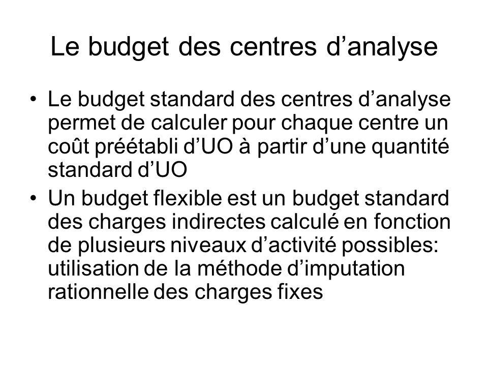 Le budget des centres danalyse Le budget standard des centres danalyse permet de calculer pour chaque centre un coût préétabli dUO à partir dune quant