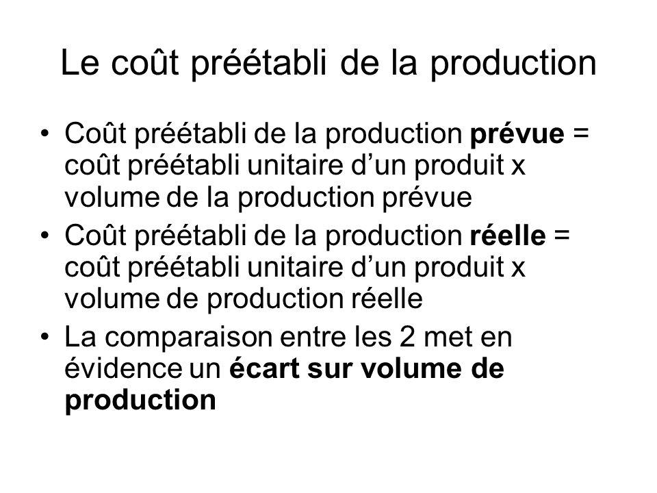 Le coût préétabli de la production Coût préétabli de la production prévue = coût préétabli unitaire dun produit x volume de la production prévue Coût
