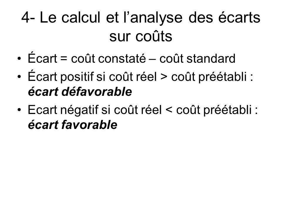 4- Le calcul et lanalyse des écarts sur coûts Écart = coût constaté – coût standard Écart positif si coût réel > coût préétabli : écart défavorable Ec