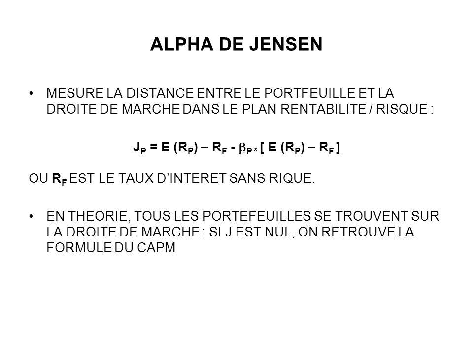ALPHA DE JENSEN MESURE LA DISTANCE ENTRE LE PORTFEUILLE ET LA DROITE DE MARCHE DANS LE PLAN RENTABILITE / RISQUE : J P = E (R P ) – R F - P * [ E (R P ) – R F ] OU R F EST LE TAUX DINTERET SANS RIQUE.