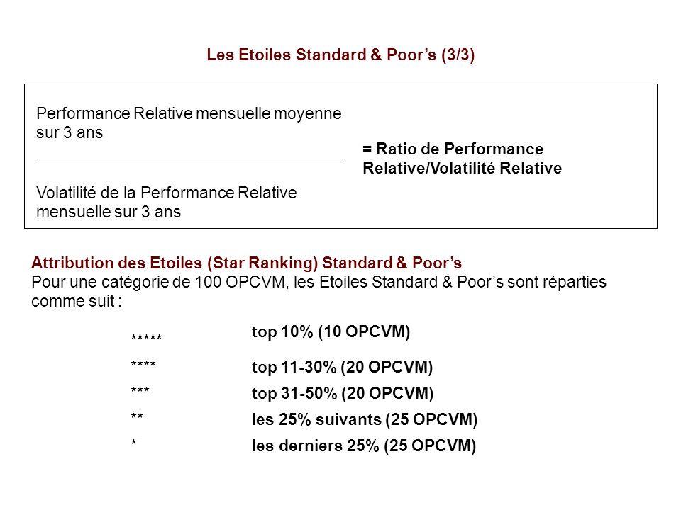 Performance Relative mensuelle moyenne sur 3 ans = Ratio de Performance Relative/Volatilité Relative Volatilité de la Performance Relative mensuelle s