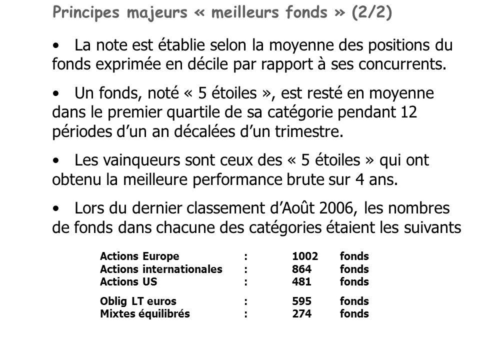 La note est établie selon la moyenne des positions du fonds exprimée en décile par rapport à ses concurrents. Un fonds, noté « 5 étoiles », est resté