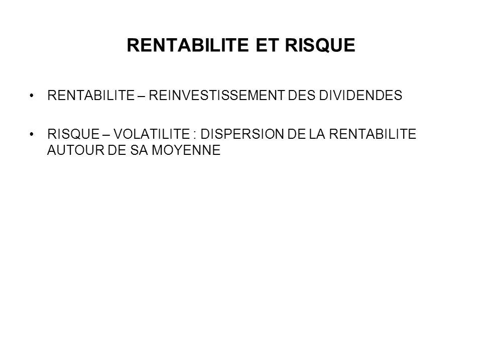 RISQUE ET HORIZON DE PLACEMENT Temps Rentabilité m m +. t m -. t