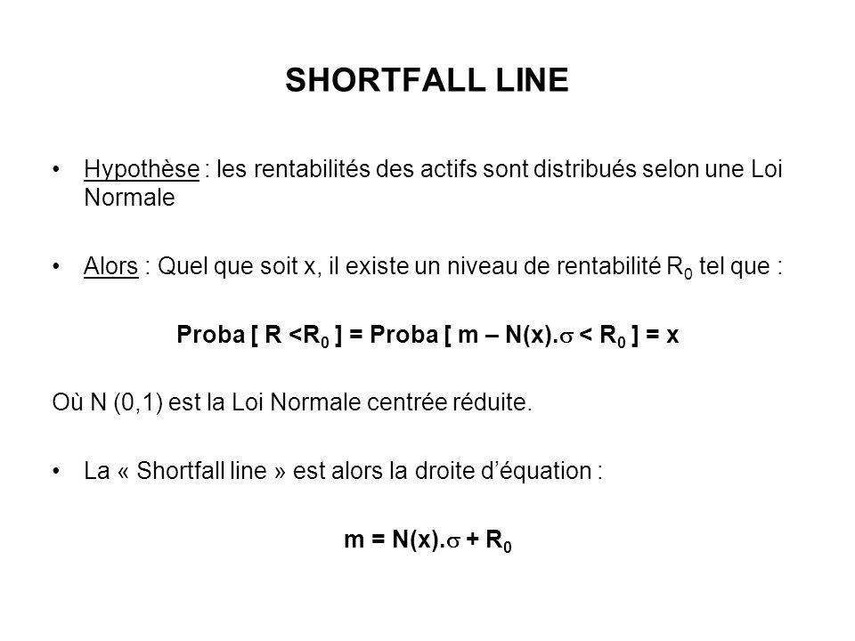 SHORTFALL LINE Hypothèse : les rentabilités des actifs sont distribués selon une Loi Normale Alors : Quel que soit x, il existe un niveau de rentabilité R 0 tel que : Proba [ R <R 0 ] = Proba [ m – N(x).