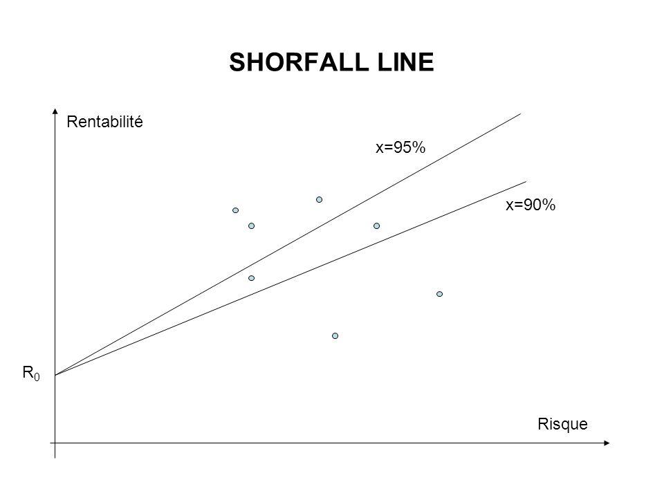 SHORFALL LINE Risque Rentabilité R0R0 x=95% x=90%