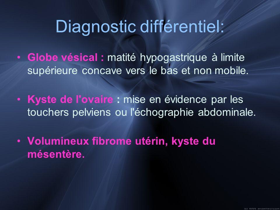 Diagnostic différentiel: Globe vésical : matité hypogastrique à limite supérieure concave vers le bas et non mobile. Kyste de l'ovaire : mise en évide