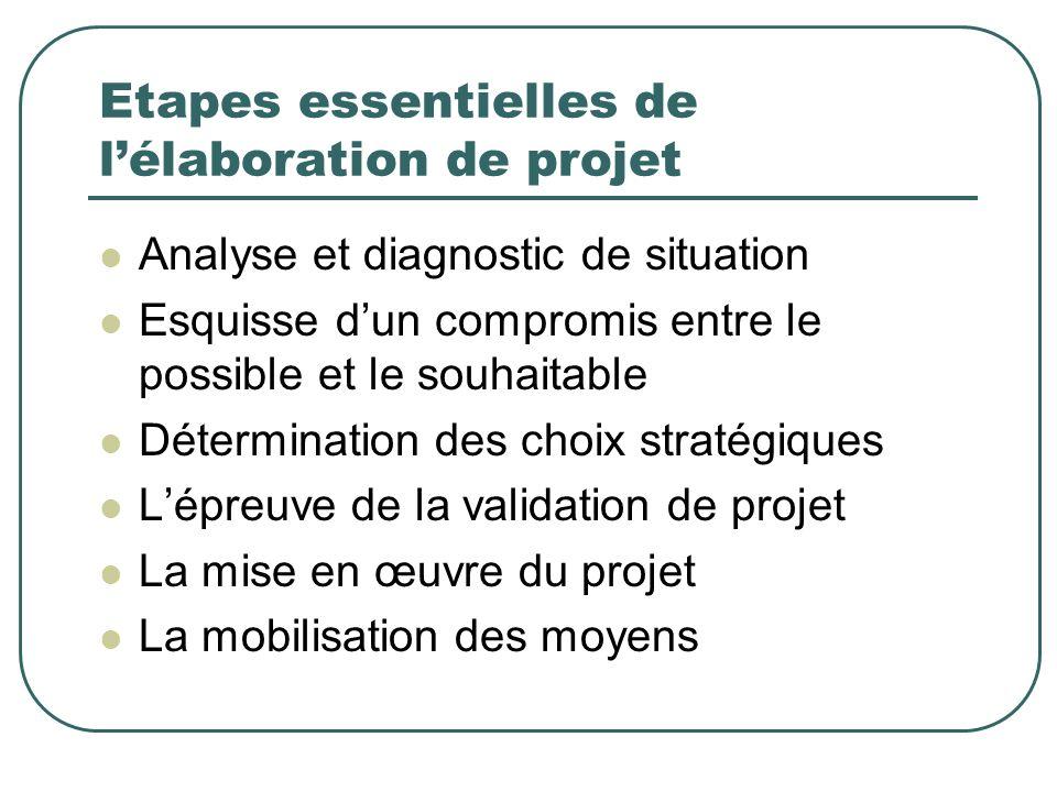 Etapes essentielles de lélaboration de projet Analyse et diagnostic de situation Esquisse dun compromis entre le possible et le souhaitable Déterminat