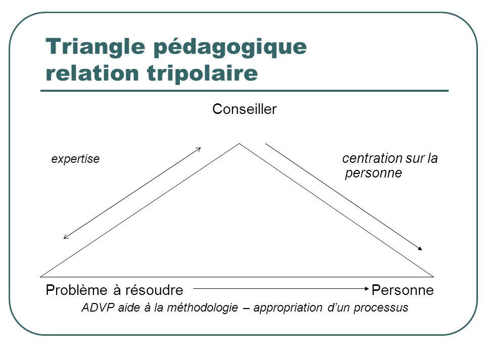 Triangle pédagogique relation tripolaire Conseiller expertise centration sur la personne Problème à résoudre Personne ADVP aide à la méthodologie – ap