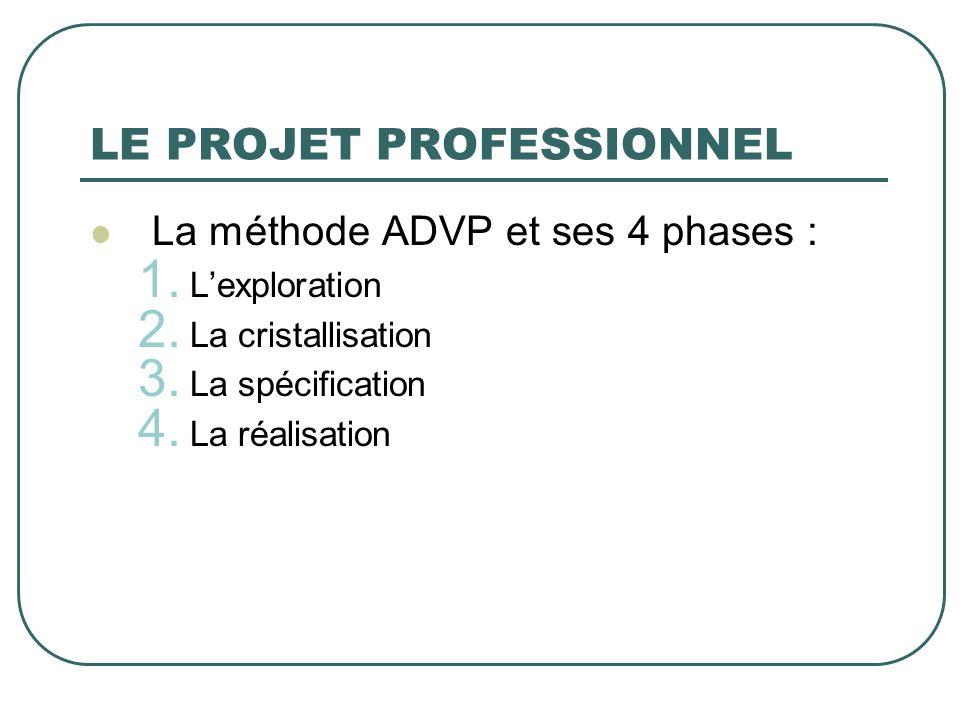 LE PROJET PROFESSIONNEL La méthode ADVP et ses 4 phases : 1. Lexploration 2. La cristallisation 3. La spécification 4. La réalisation
