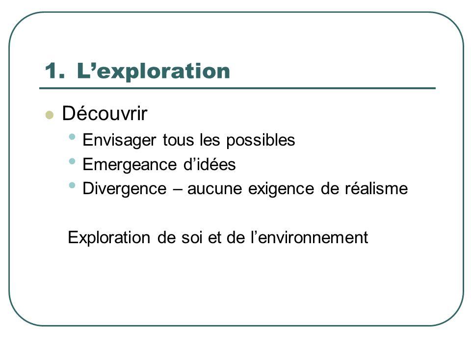 1.Lexploration Découvrir Envisager tous les possibles Emergeance didées Divergence – aucune exigence de réalisme Exploration de soi et de lenvironneme