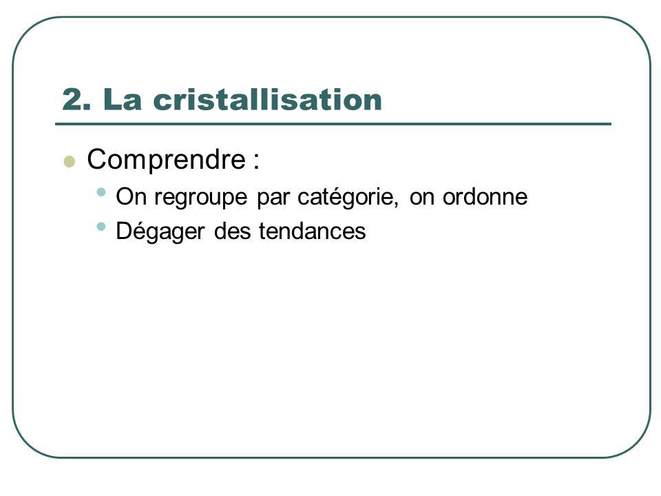 2. La cristallisation Comprendre : On regroupe par catégorie, on ordonne Dégager des tendances