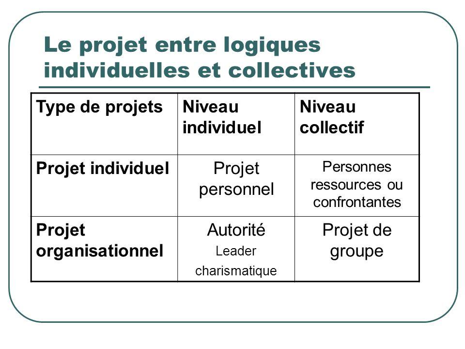Le projet entre logiques individuelles et collectives Type de projetsNiveau individuel Niveau collectif Projet individuelProjet personnel Personnes re