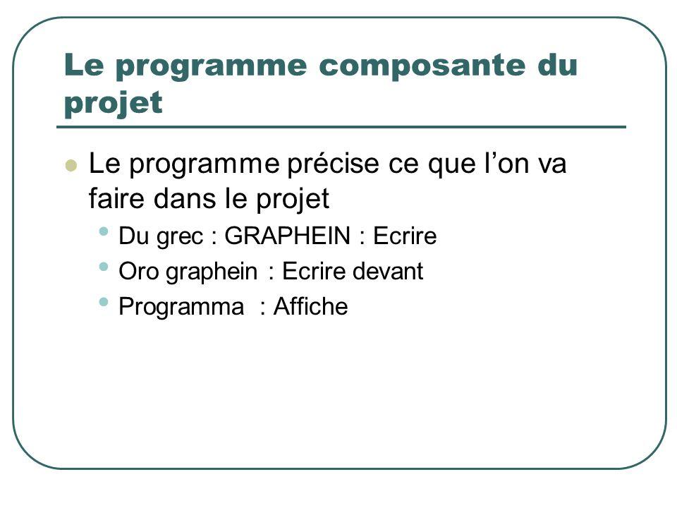 Le programme composante du projet Le programme précise ce que lon va faire dans le projet Du grec : GRAPHEIN : Ecrire Oro graphein : Ecrire devant Pro
