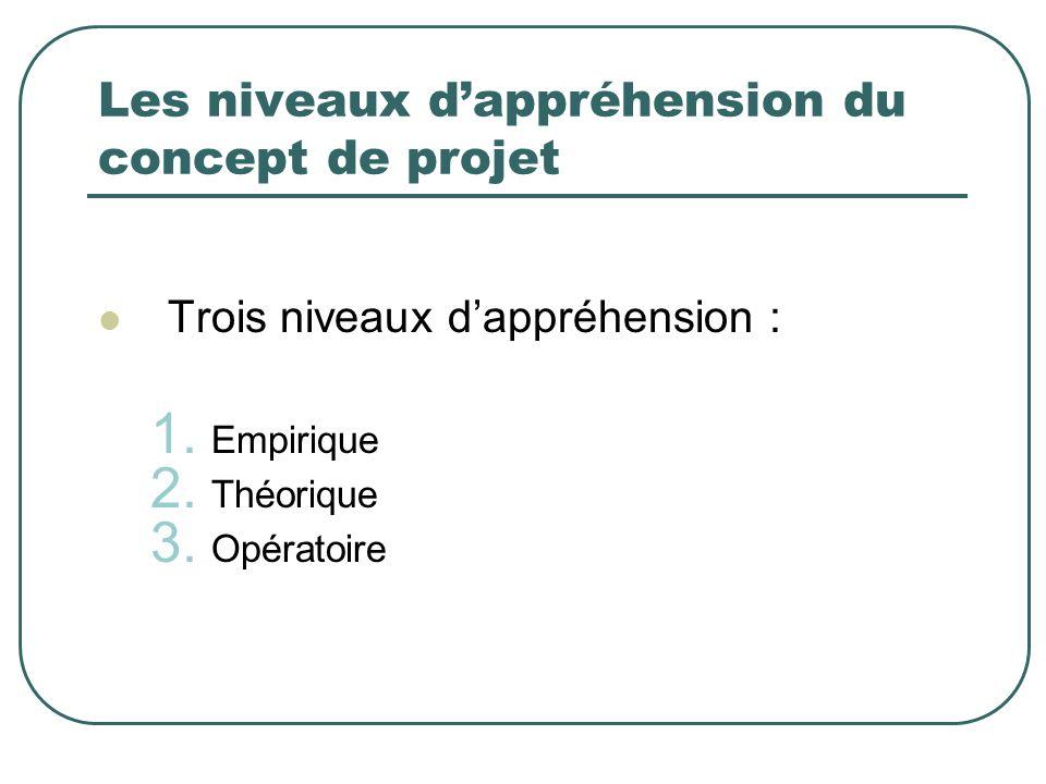 Les niveaux dappréhension du concept de projet Trois niveaux dappréhension : 1. Empirique 2. Théorique 3. Opératoire