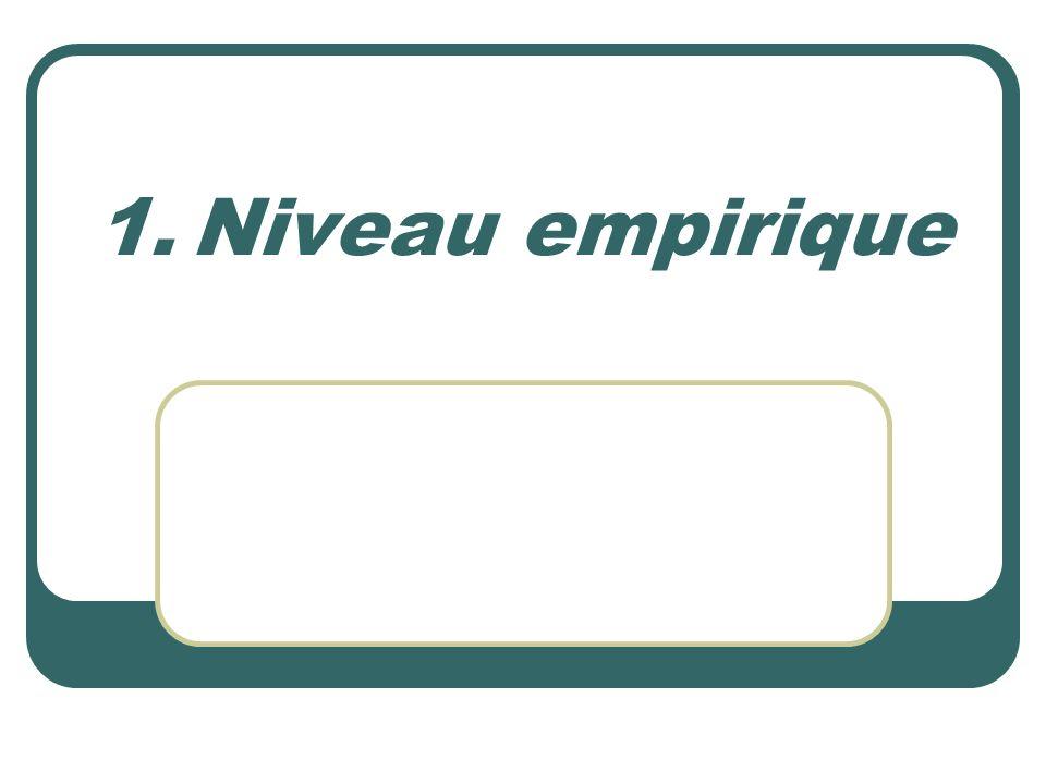 1.Niveau empirique