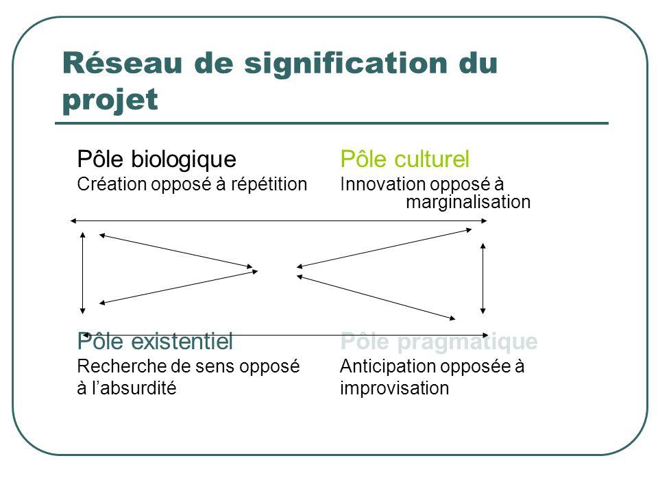 Réseau de signification du projet Pôle biologiquePôle culturel Création opposé à répétitionInnovation opposé à marginalisation Pôle existentielPôle pr
