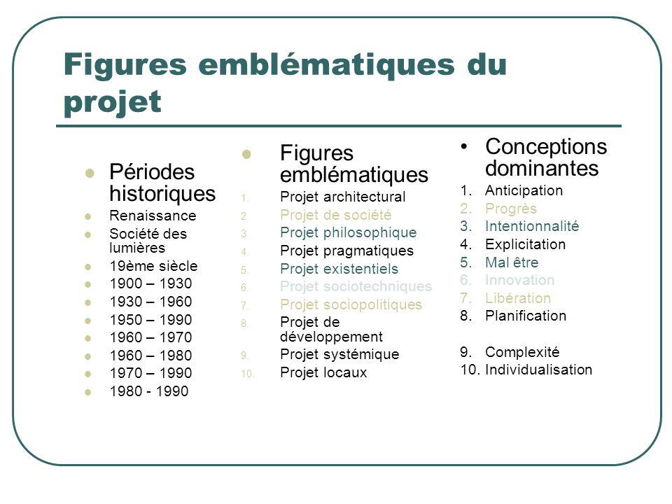 Figures emblématiques du projet Périodes historiques Renaissance Société des lumières 19ème siècle 1900 – 1930 1930 – 1960 1950 – 1990 1960 – 1970 196