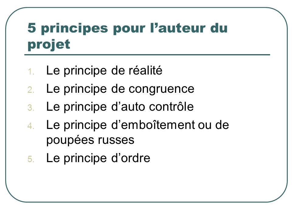 5 principes pour lauteur du projet 1. Le principe de réalité 2. Le principe de congruence 3. Le principe dauto contrôle 4. Le principe demboîtement ou